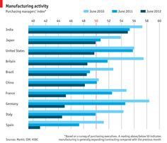Global manufacturing activity - June 2012