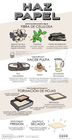 Make Paper. (A handy illustration of the hand papermaking process) Make Paper. (A handy illustration of the hand papermaking process) Origami, Diy And Crafts, Arts And Crafts, Recycled Paper Crafts, Papier Diy, How To Make Paper, How To Recycle Paper, Paper Recycling Process, Paper Making Process