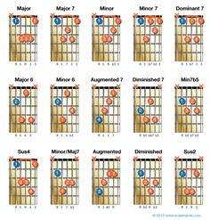 15 chords that use the A string for their root note.