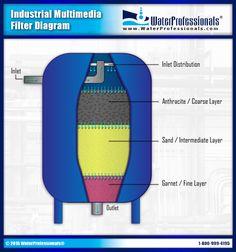 Filtro Horizontal Desalaci 243 N On Pinterest Sands