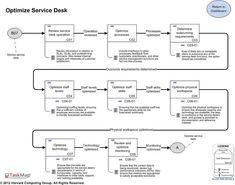 ITIL Service Desk Best Practice Maps