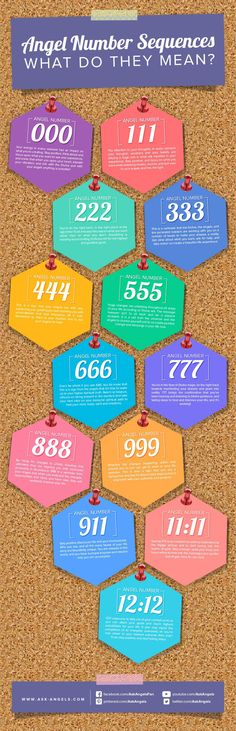 Angel Numbers Guide! Ever see triple angel numbers like 111, 333, or 777? Check out this cool guide visual guide I made to help you to know what it means! Click to learn more about Angel Numbers! >> http://www.ask-angels.com/spiritual-guidance/angels-and-numbers/ #askangels