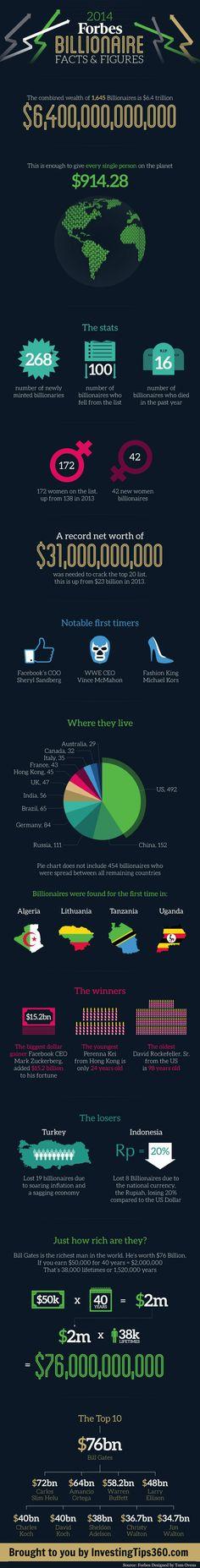 2014 Forbes Billionaire Facts & Figures [Infographic]  #billionaire #gamechangers