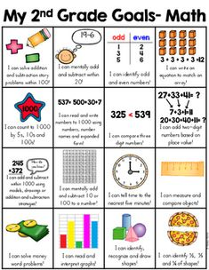 This skill goal sheet is a 2 page resource that is a fun and very visual way for the kids and parents to see second grade skills. There is one sheet for ELA and one sheet for math. Easy to copy front and back to communicate general 2nd grade expectations to parents and students   This can also be provided to parents at conferences, parent teacher conferences or open house to inform parents what their child is expected to learn.