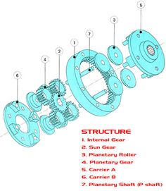 Roller Disc Planetary Gear Modules & Accessories, Imported From ...