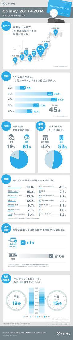 coiney_2013_2014_jp_ もっと見る Information Design, Information Graphics, Presentation Layout, Presentation Templates, Graph Design, Layout Design, Web Graph, Ui Web, Best Web Design