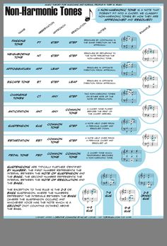 Music Theory for Musicians and Normal People Recorder Music, Music Guitar, Piano Music, Music Chords, Guitar Chords, Music Theory Piano, Music Bulletin Boards, Music Writing, Music Mood