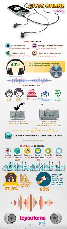 Estudio sobre audio online en España