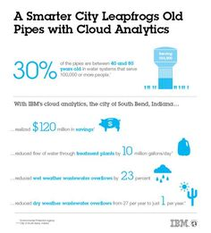 The major impact of cloud data analytics in South Bend, Indiana. $120 million in savings. #data #cloud #cities