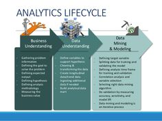 Image result for data science lifecycle