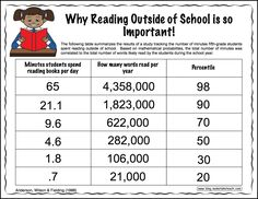 Why reading outside of school is so important. Free downloadable handout.