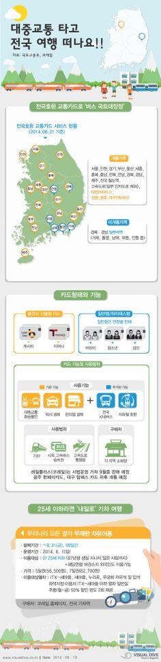 대중교통타고 전국여행 떠나요! 교통카드 전국호환 확대·'내일로' 이용 안내 [인포그래픽] #transportation / #Infographic ⓒ 비주얼다이브 무단 복사·전재·재배포 금지