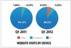 Tablets surpass smartphones in e-commerce traffic