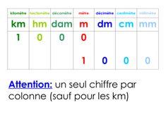 Affichage sur les mesures de longueur CE CM