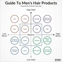 Guide To Men's Hair Products