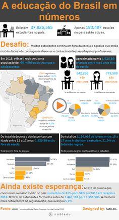 Confira mais um exemplo do tableau em ação: Acompanhe o panorama da educação brasileira para os ensinos fundamental e médio de acordo com a UNICEF em 2015.