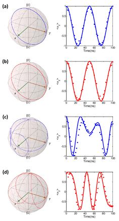 (Color Online) The time evolution dynamics in Bloch sphere... | Download Scientific Diagram Solid Line, Theoretical Physics, Fig, Evolution, Diagram, Color, Colour, Ficus, Figs