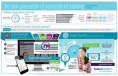 The New Generation of Personlized #Learning Delivered by FuelEd   #education #edtech #education20 #infographic #Bildung