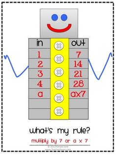 """In goes 1 and out comes in goes 2 and out comes in goes 3 and out comes What's my rule? If you guessed """"multiply by you are correct! The good 'ole math in and out boxes with a twist! Teaching Critical Thinking, Teaching Math, Math Resources, Math Activities, Math Patterns, Math Classroom, Classroom Supplies, Math Anchor Charts, School Fun"""