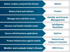 IBM Security Solutions X Force, Security Solutions, Cloud Computing, Ibm