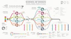 Schools of Design of Politecnico of Milano (Italy).  Structure, Students, Teachers and Courses.  Designer: G. Calvi, S. De Donno Supervision: M. Mauri The mindmap is designed to reflect the inner organization of the School and the flow through the different stages of education, but at the same time it gives a clear understanding of its numbers and percentuage.