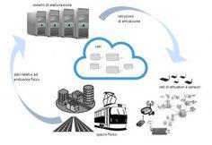 Smart manufacturing, quali sono le tecnologie a supporto dell'Industria 4.0
