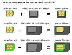 Nano-SIM back to normal SIM or micro-SIM card