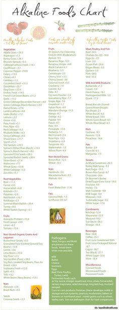 Alkaline Food Chart via topoftheline99.com