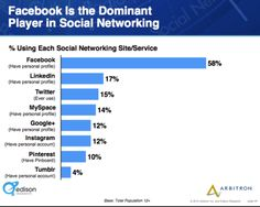 6 Key Digital Trends Affecting Marketers in 2013, New Research | Social Media Examiner