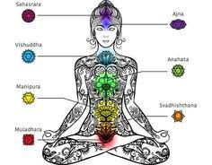 ¿Qué simboliza y porqué razones se bloquea el chakra raíz?