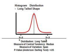 Six Sigma Histogram Distribution Positively Skewed Shape