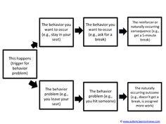 Contingency Map Templates for Behavioral Problem Solving