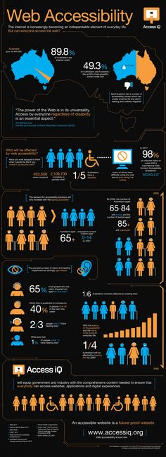 Web Accessibility infographic with text description below http://www.accessiq.org/learn/content/web-accessibility-infographic