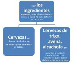 Cervezas_tipos_ingredientes