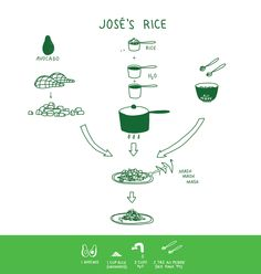 Jose's Rice - 'Picture Cook': Drawings Are The Key Ingredients In These Recipes : NPR