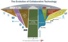 The Evolution of Digital Social Mobile Collaboration Technology for the Enterprise