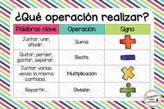 Excelentes lámin as matemáticas pasos para resolver un problema, ¿Qué operación realizar? y valor posicional 4th Grade Classroom, Classroom Posters, Math Resources, Math Activities, Math Board Games, Math Tools, Third Grade Math, Classroom Language, Math For Kids