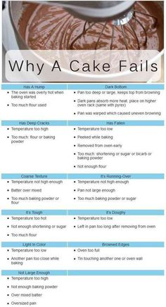 forty six Superior Baking Hacks   Do-it-yourself Recipes.... >> Figure out more at the photo