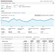 Understand the full value of TrueView ads with the new Video Campaigns report - Analytics Blog