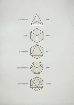 "Sacred Geometry / The Platonic Solids These five Platonic solids are ideal, primal models of crystal patterns that occur throughout the world of minerals in countless variations. Also called ""cosmic figures"" they are the basic modules for Sacred Geometry. Tattoo Inspiration, Design Inspiration, Platonic Solid, Geometric Art, Geometric Symbols, Geometric Solids, Geometric Designs, Geometric Shape Tattoo, Geometric Sleeve"