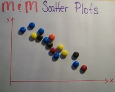 Last week in Algebra 1, we used M&M's to create scatter plots.   Goals for the lesson:   Be able to define what a scatter plot is  Be able...