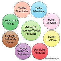 Various methods you can use to increase Twitter followers. Click on the image to check the article which has more detailed steps for each point. Discusses Twitter advertising, Twitter software, Twitter directories, Twitter contests, Buying Twitter followers and much more. Twitter Followers, Digital Marketing, Software, Advertising, Social Media, Check, Image, Commercial Music, Social Networks