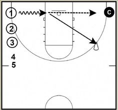 This drill is designed to work on the baseline drive and drift spacing for a a shot. Use it to add to and to compliment your basketball shooting drill Jordan Basketball, Basketball Shooting Drills, Basketball Court Layout, Rockets Basketball, Basketball Shorts Girls, Basketball Games For Kids, Fantasy Basketball, Basketball Plays, Basketball Workouts