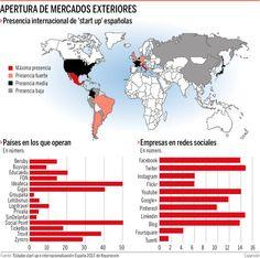 Presencia internacional de 'start up' españolas