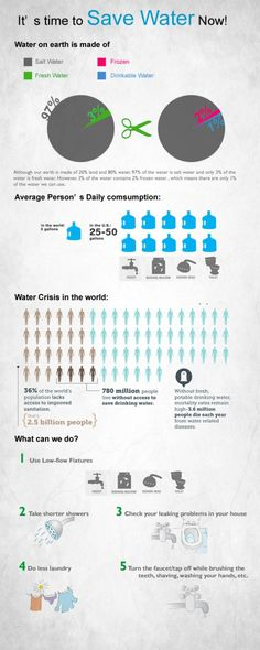 It's time to save water now Infographic