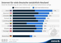 #Neuland #Infografik: Internet für viele Deutsche tatsächlich Neuland via @Statista_com