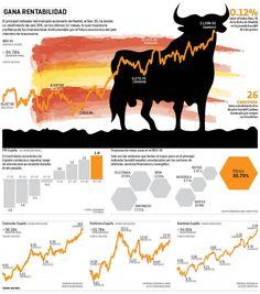 Gana rentabilidad | El Economista http://eleconomista.com.mx/infografias/2014/06/13/gana-rentabilidad
