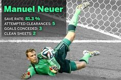 Germany's Manuel Neuer won the World Cup Golden Glove award for the tournament's best goalkeeper.