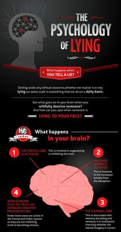 This is what happens to your brain when you lie.