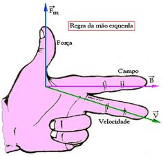 Mudras, A Kind Of Magic, Cartomancy, Mind Power, Quantum Physics, Chinese Medicine, Book Of Shadows, Massage Therapy, How To Draw Hands